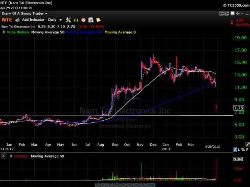 NTE stock chart 4/29/2013