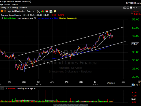 RJF (Raymond James Financial) Stock Chart
