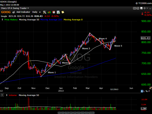 Google's stock chart showing an Elliot Wave