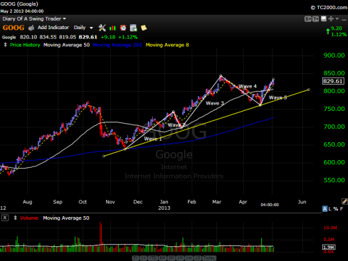 Google's Stock Chart - May 2, 2013