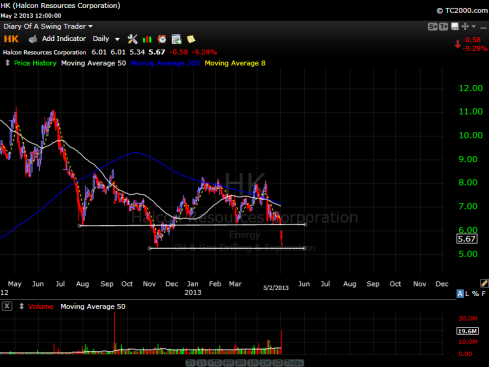 Halcon Resources Corporation Stock Chart - May 02, 2013