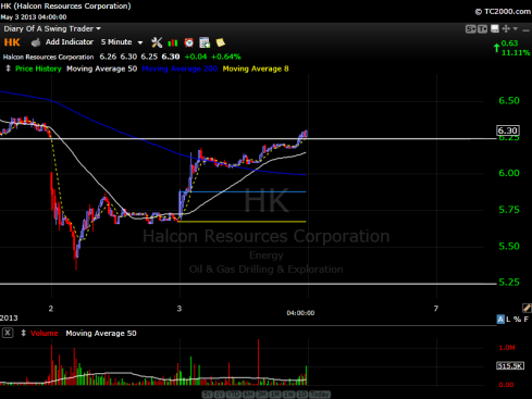 Halcon Resources Stock Chart - May 3, 2013 (5 min)