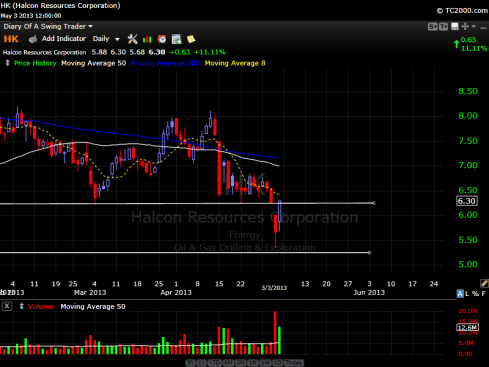 Halcon Resources Stock Chart - May 3, 2013