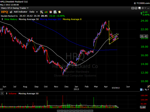 Hewlett Packard Stock Chart - May 2, 2013