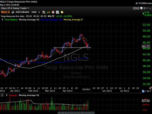 Targa Resources Stock Chart - May 2, 2013