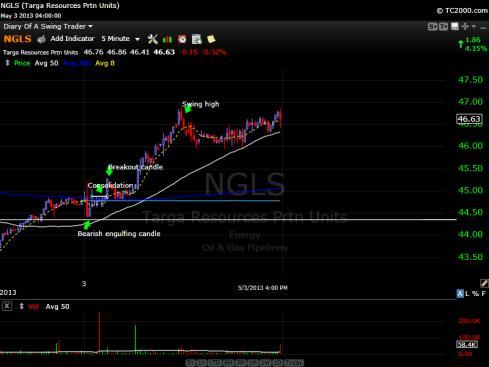 Targa Resources (NGLS) 5min Stock Chart - May 3, 2013
