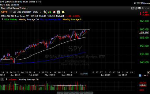 The S&P 500 ETF showing a double top chart pattern.