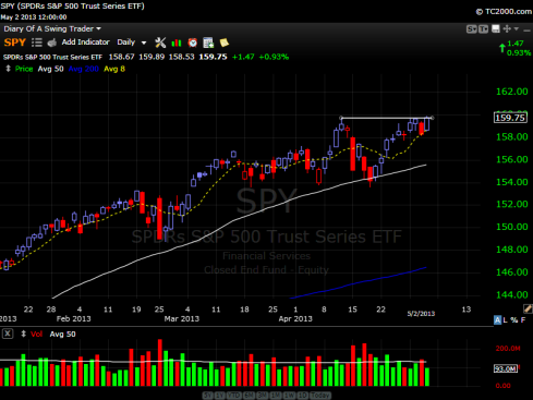 S&P 500 Daily Stock Chart